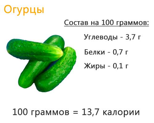 Химический состав свежего огурца